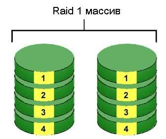 Восстановление Raid массива