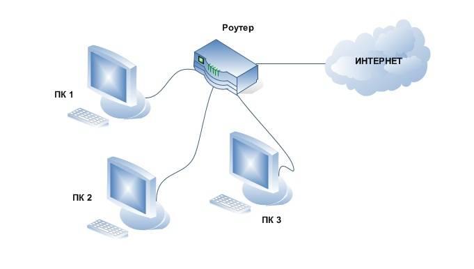 Настройка раздачи интернет с ОС Windows 7