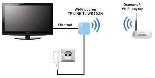 Методы подключения ноутбука к телевизору
