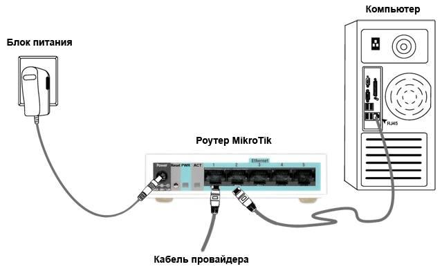 Инструкция по настройке роутера Mikrotik RB2011