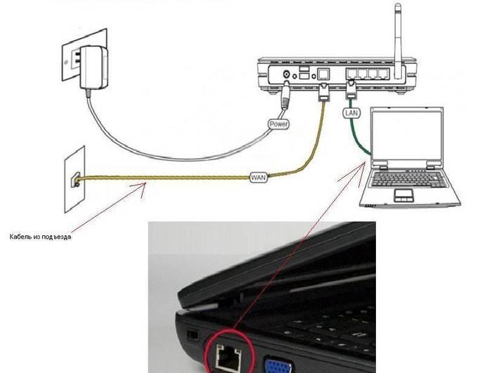 Подключение и настройка роутера ASUS RT N10E
