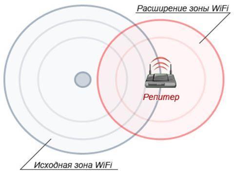 Что такое Wi-Fi-роутер?
