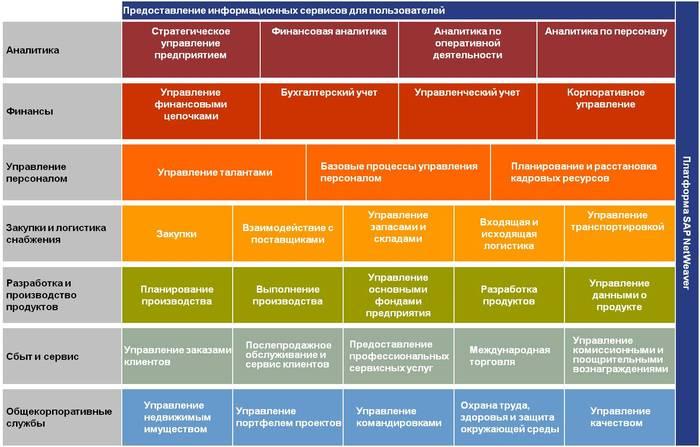 Что такое SAP система
