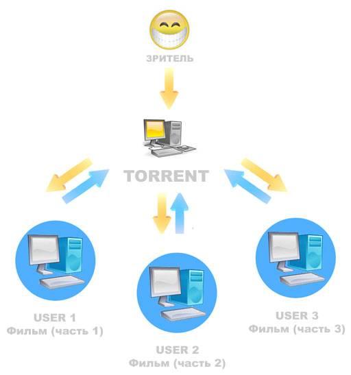 Что такое торрент клиент, и как им пользоватся