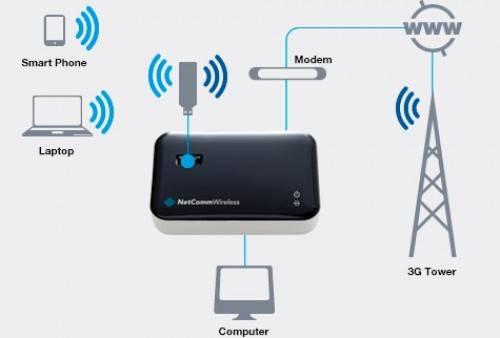 Что такое 3G в планшете