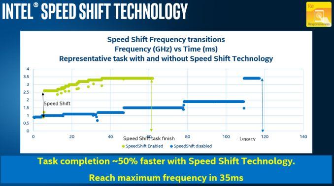 Последняя инсайдерская сборка Windows 10 поддерживает технологию Intel Speed Shift