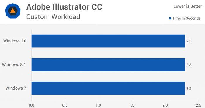 Windows 10 против Windows 8.1 и 7: сравнение производительности