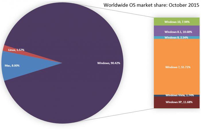 Windows 10 держит почти 8% рынка, но рост замедляется