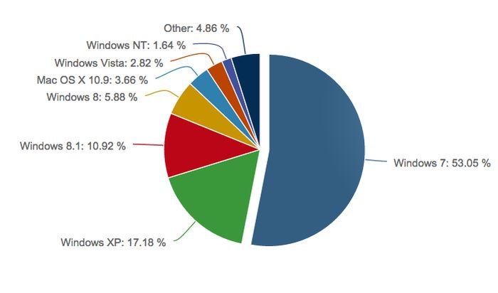 Windows 8.1 почти удвоила свою долю в октябре
