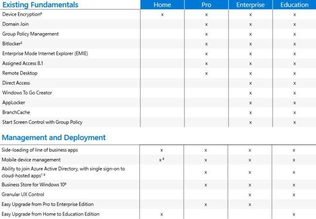 Разница между Windows 10 Home, Pro, Enterprise и Education