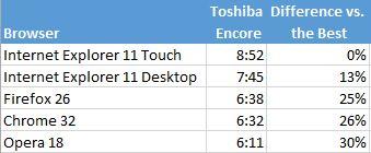 С каким браузером в Windows 8.1 ваша батарея будет работать дольше?