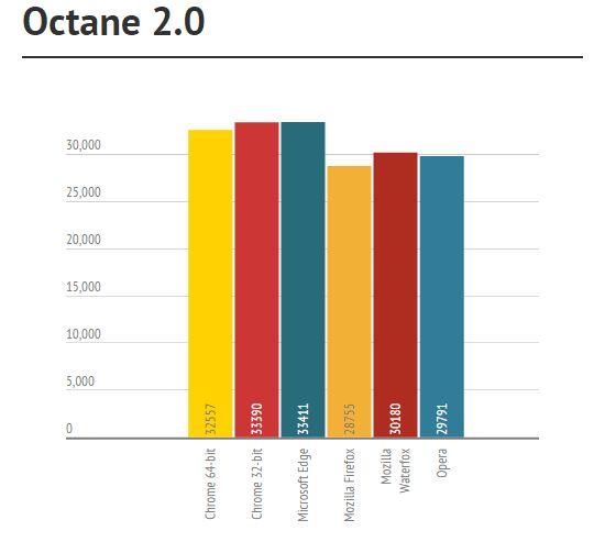 Самый быстрый браузер для Windows 10 (Chrome vs Firefox vs Edge vs Waterfox vs Opera)