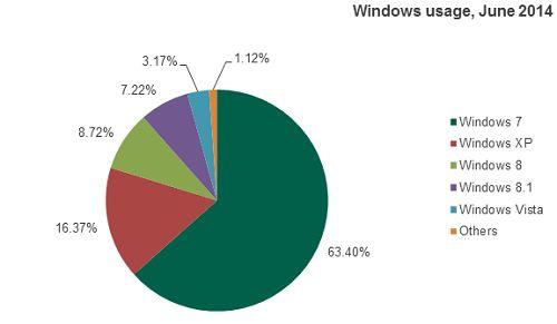 Лаборатория Касперского: Эра Windows XP подходит к концу