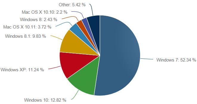 Windows 10 уже на 13% всех компьютеров