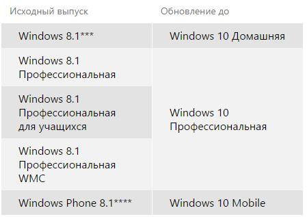 Руководство для планирующих переход к Windows 10