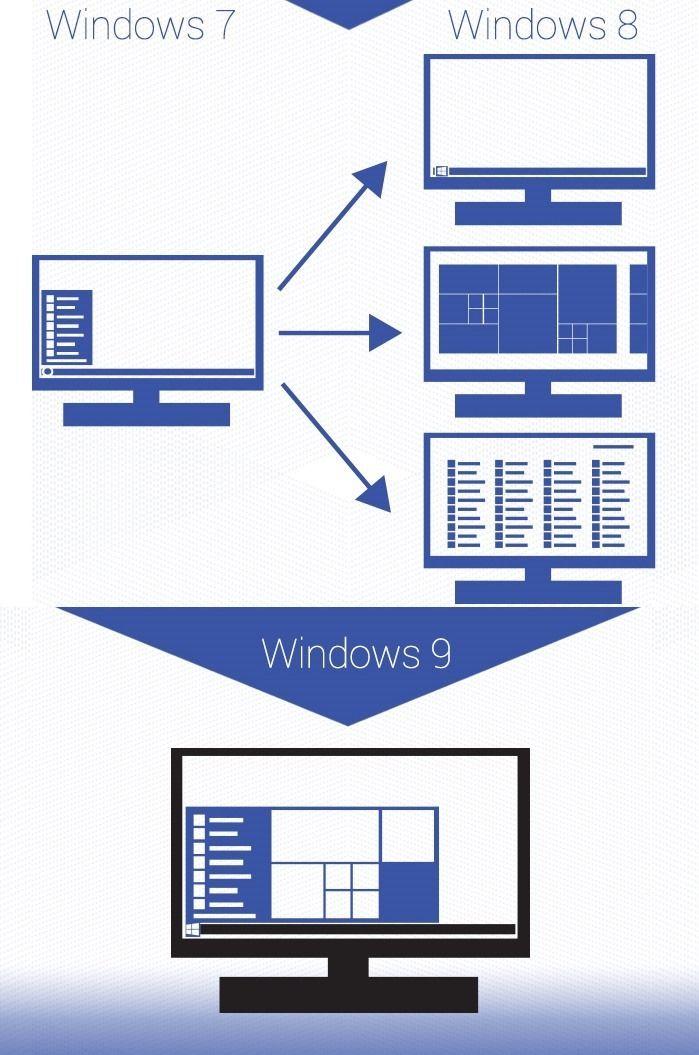 Что случилось с Windows 8