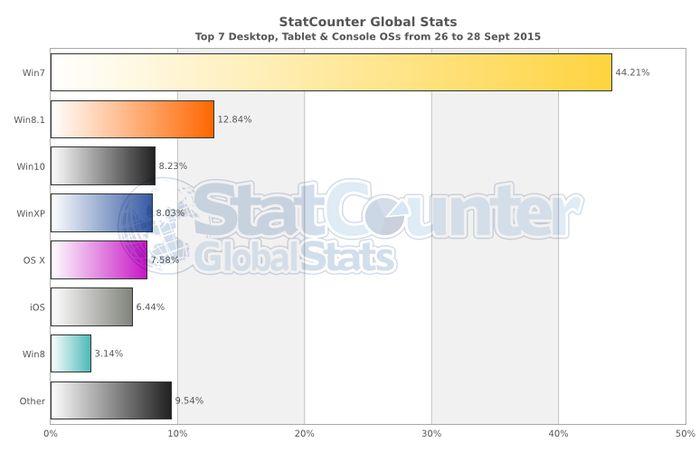 Windows 10 уже третья по популярности настольная операционная система