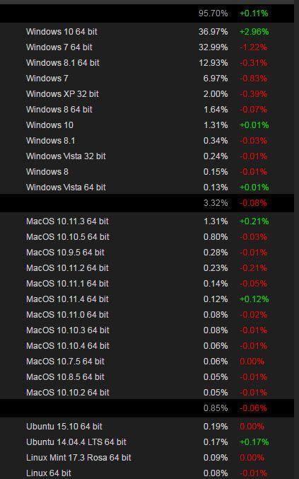 64-разрядная Windows 10 вытеснила Windows 7 с верхней позиции самой популярной операционной системы среди пользователей Steam