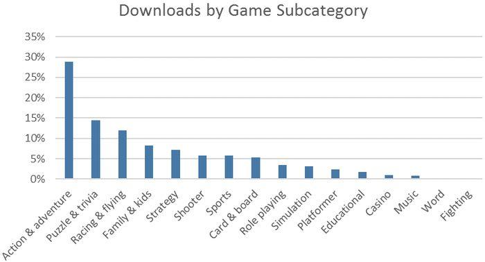 Магазин Windows: 3 млрд. посещений с момента запуска Windows 10