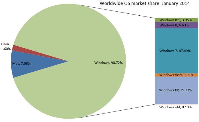 В январе Windows 8.1 показала небольшой рост