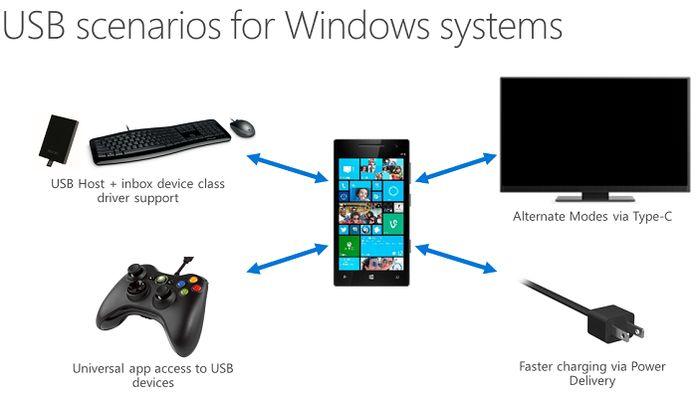 Windows 10: подробности о док-станциях для смартфонов, планшетов и ноутбуков