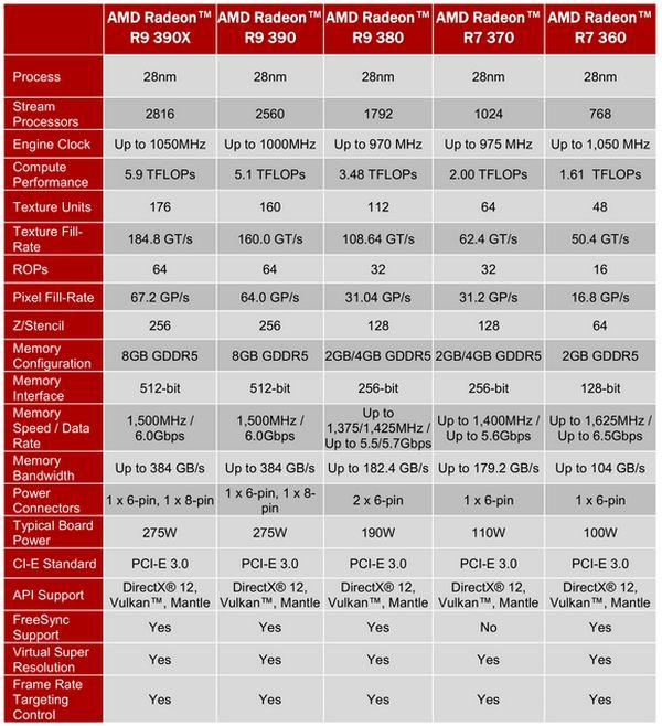 AMD Radeon R300: все новое – хорошо забытое старое
