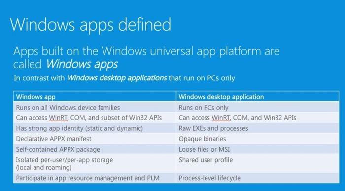 Больше никаких Universal, Modern или Metro: Microsoft определилась с названием приложений