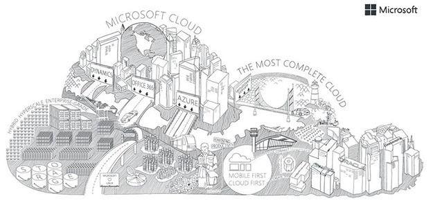 Международный стандарт гарантирует безопасность облачных сервисов Microsoft