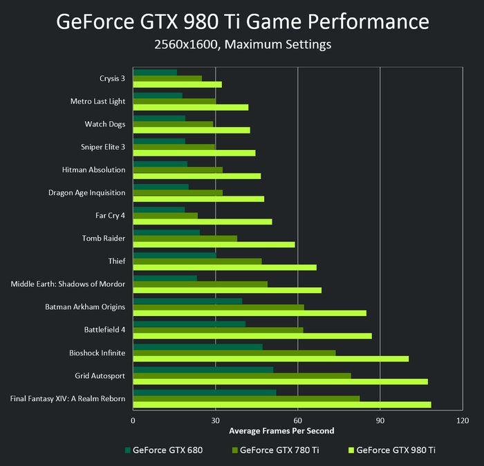 GeForce GTX 980 Ti: новое оружие NVIDIA в борьбе за господство на рынке графических решений