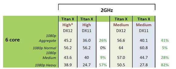 Быстрее ли DirectX 12 своего предшественника и насколько? Первые практические тесты
