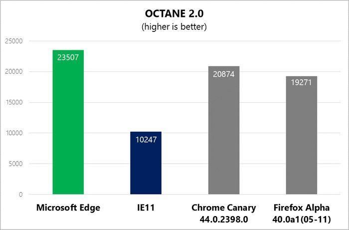 Microsoft Edge превосходит самые последние версии Chrome и Firefox в тестах JavaScript