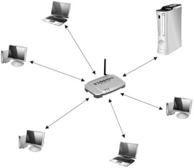 Как сделать домашнюю компьютерную сеть