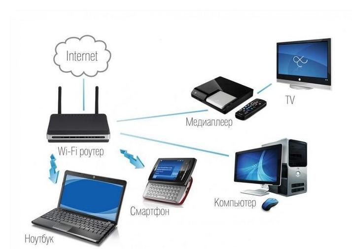 связь wi-fi