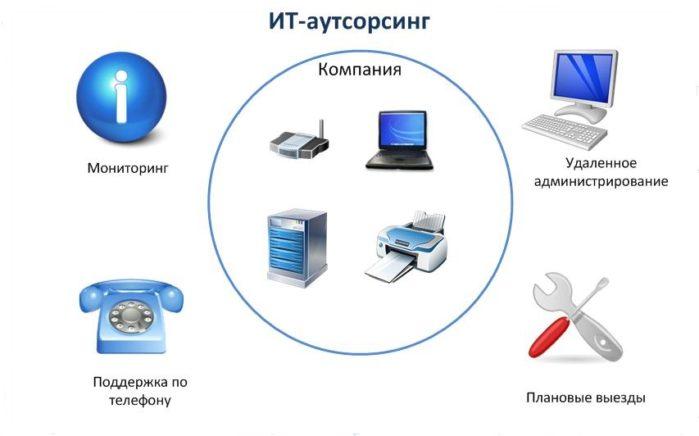 Гарантии наIT-аутсорсинг