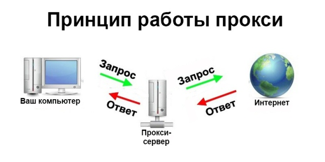 Схема принципа работы прокси-сервера