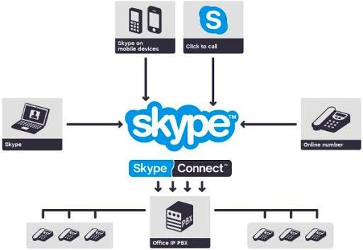 Skype Connect – это отличный способ сэкономить на звонках для вашей компании