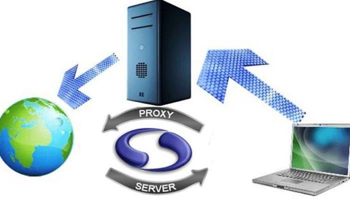 Современный прокси сервер США