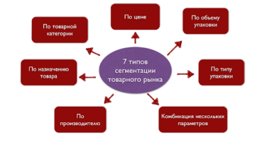 Принципы сегментации рынка